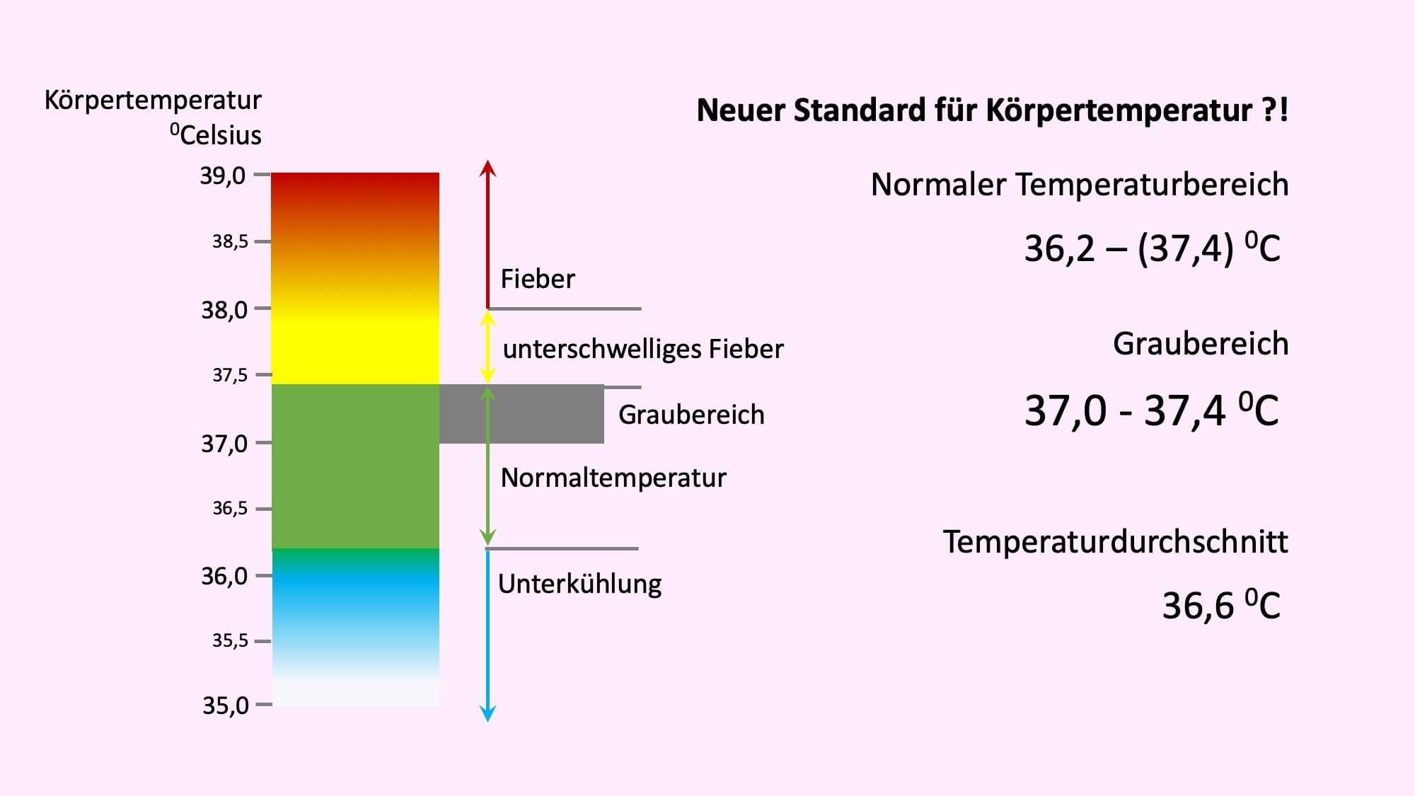 Körpertemperatur mensch