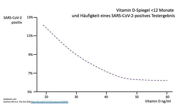 Hilft Vitamin D gegen Corona? Jetzt Grafik anschauen! | Cardiopraxis - Ihre Kardiologische Praxis in Düsseldorf und Meerbusch
